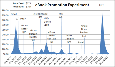 eBook Promotion Experiment